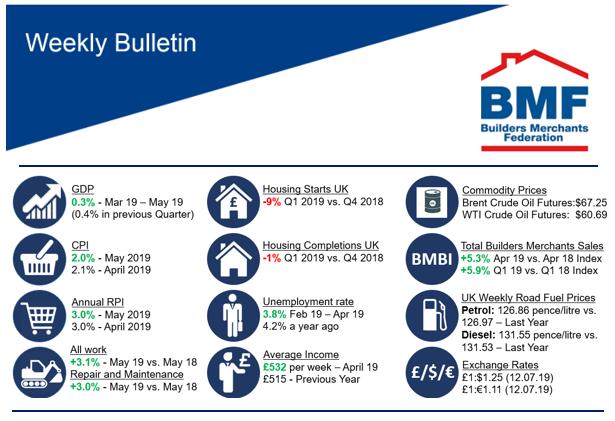 Builders Merchants Market Data | BMF